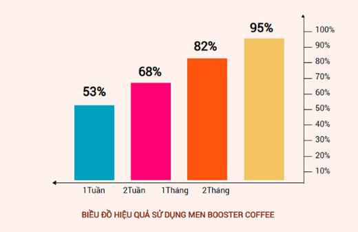 bieu-do-hieu-qua-su-dung-men-booster-coffee